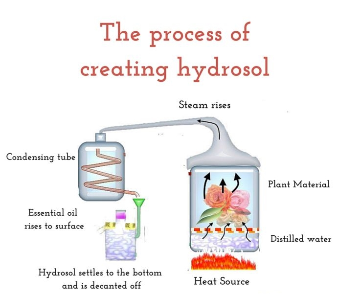 What are Hydrosols